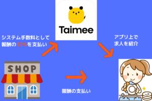 タイミーのビジネスモデルの仕組み